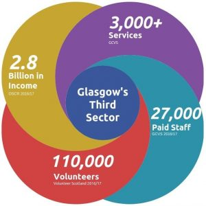 Glasgow Third Sector stats on numbers of staff and volunteers, services, and income