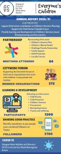 Everyone's Children Annual Report 2020_21 Infographic